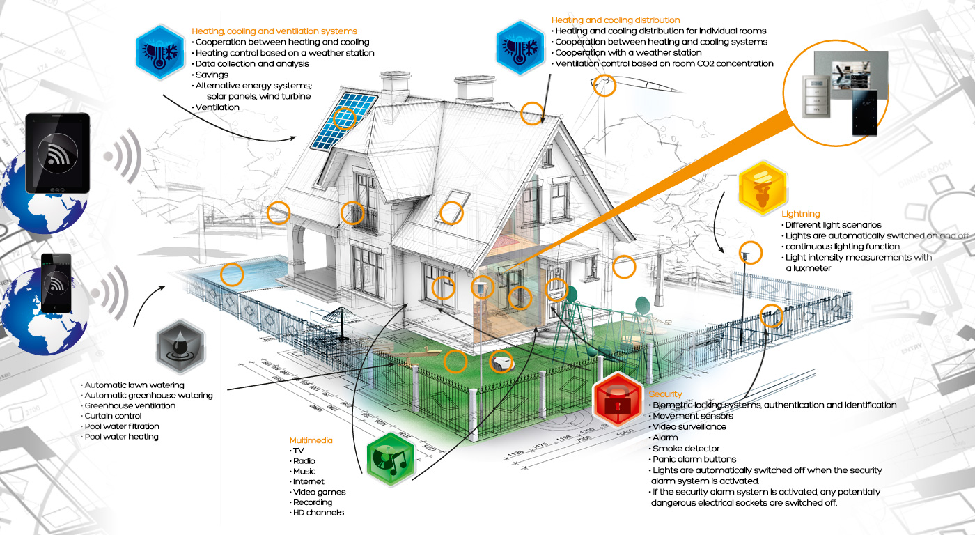 What Smart Home Is Able To Control And Manage?